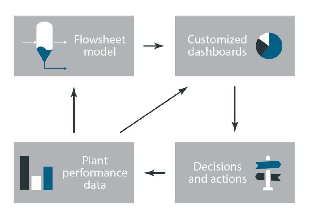 ProOpt system interaction flowsheet model plant data performance dashboard